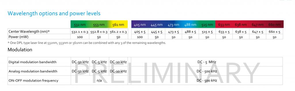 Cobolt公司发布革命性多波长激光器