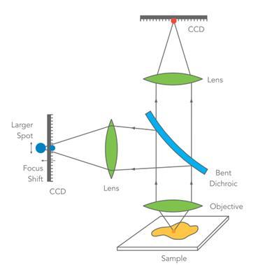 Semrock滤光片如何提升超分辨光学系统质量